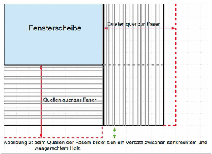 Skizze 2 | Beim Quellen der Fasern bildet sich ein Versatz zwischen zwischen senkrechtem und waagerechtem Holz.