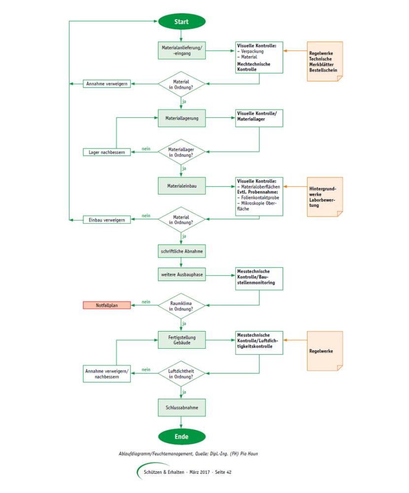 Ablaufdiagramm/Feuchtemanagement, Quelle: Dipl.-Ing. (FH) Pia Haun